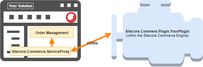 Visualization of the connection between the website and the Sitecore Commerce Engine